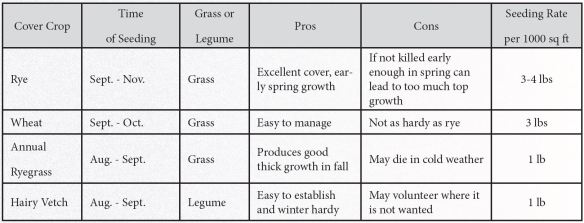 covercrop table